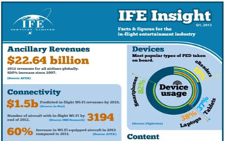 Inflight entertainment infograpviceshic launched by IfeSer