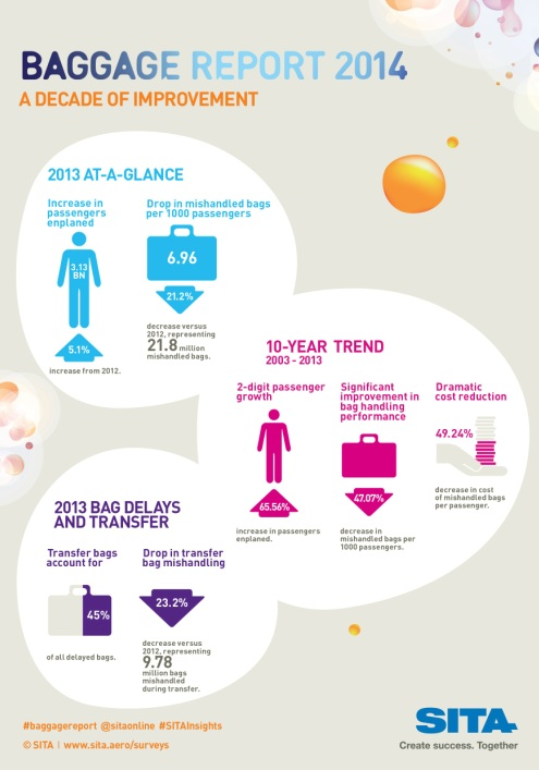 Baggage Report 2014 A5 Infographic V8