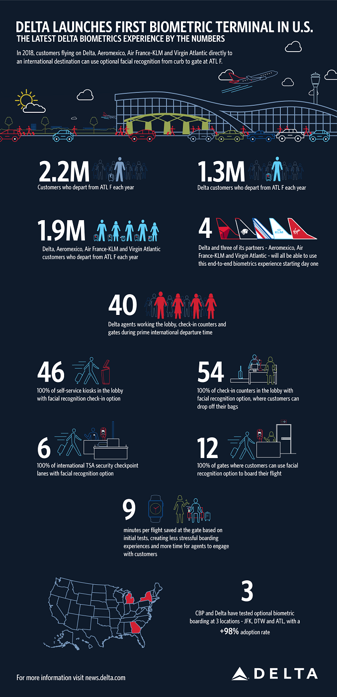 Delta biometric numbers