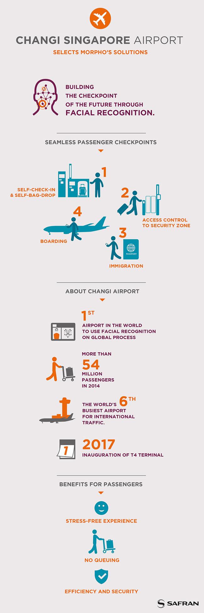 Morpho-Changi-infographic