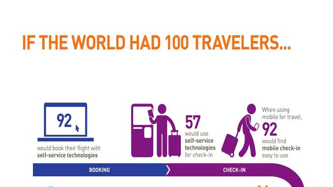 Why do passengers prefer self-service?