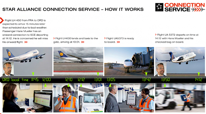 Star Alliance Connection Service infographic